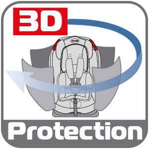 Ochrona 3D